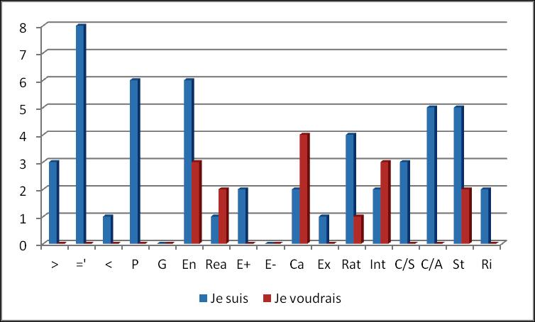 Graphe d'un adjectivogramme en dents de scie